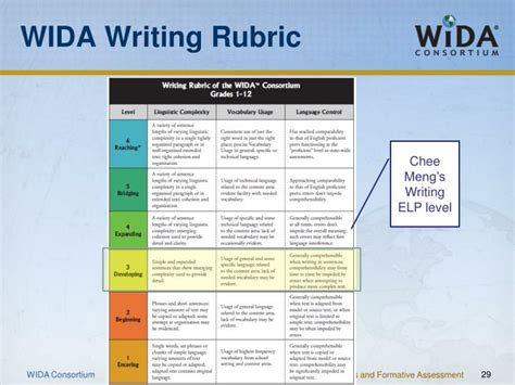 Ppt  The Wida Elp Standards And Formative Assessment