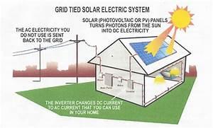 Solar Power Facts  U00bb Bspq
