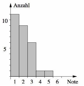 Durschnittsnote Berechnen : aufgaben zu diagrammen mathe deutschland bayern mittelschule klasse 9 statistik ~ Themetempest.com Abrechnung