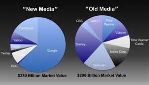 New Media Kicks Old Media's Butt (Again) - Fast Horse