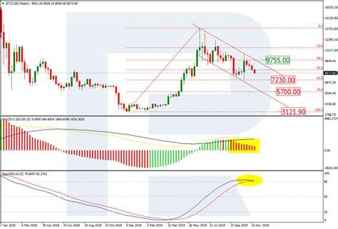 Bitcoin remains to be bullish above 50k. Bitcoin Price & Technical Analysis: BTC Decline Won't Stop | Coinspeaker