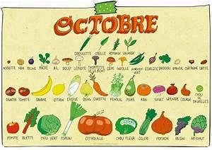 Claire Sophie Lozia : calendrier des fruits et l gumes de saison pour octobre ~ Melissatoandfro.com Idées de Décoration