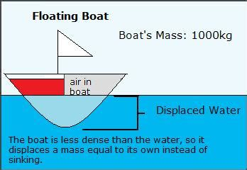 What Makes A Boat Float by Density And Percent Compositions Chemwiki