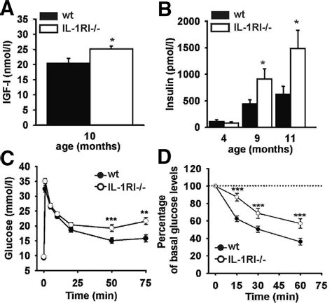 mature onset obesity  interleukin  receptor  knockout