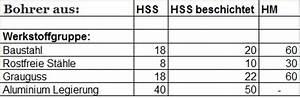 Schnittgeschwindigkeit Berechnen Bohren : schnittgeschwindigkeit gewindeaufschneider wissenswertes rund um gewindeschneidwerkzeuge ~ Themetempest.com Abrechnung