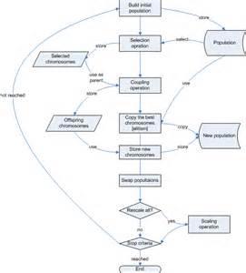 Genetic Algorithm Flowchart