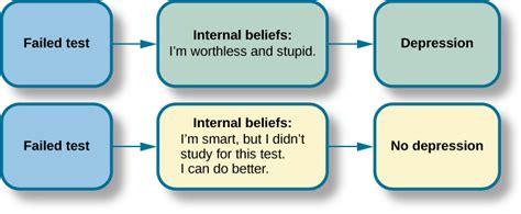 types  treatment psychology