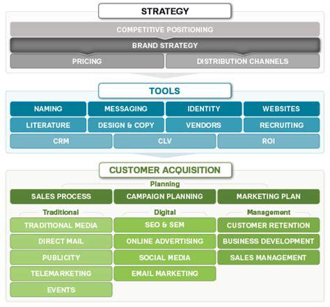 brand strategy marketing mo