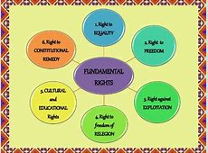 fundamental rights Indian Legal System