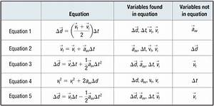 Acceleration Formule 1 : lesson 5 5 key equations for motion uniform acceleration willowwood lessons ~ Medecine-chirurgie-esthetiques.com Avis de Voitures