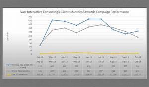 Digital Marketing Strategy Case Study - Vast Interactive ...