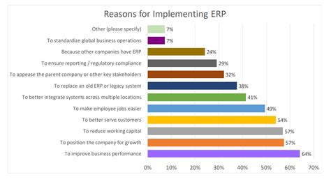 Top Reasons to Invest in an ERP System for Your Business ...