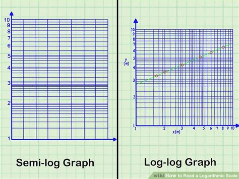 How To Read A Logarithmic Scale