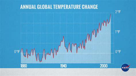 GMS: Annual Global Temperature, 1880-2015