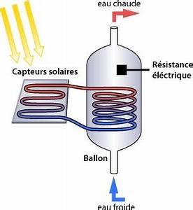 Probleme Chauffe Eau Electrique : ballon solaire ~ Melissatoandfro.com Idées de Décoration