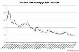 Best 5 Year Fixed Mortgage Rates In Canada 2021