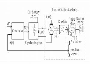 Electronic Throttle Control System