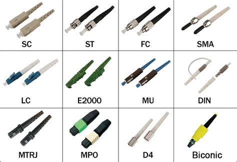 How Much Do You Know About Fiber Connector Cleaning?
