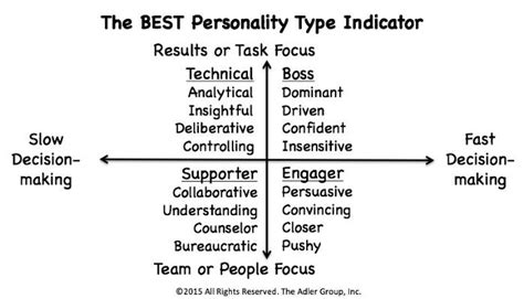 Best Personality Type
