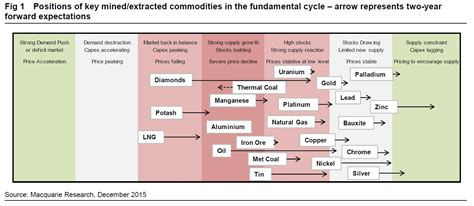 macquarie has a horror outlook for commodities business