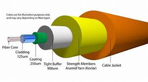 What Is A Fiber Optic Cable  How Are They Constructed