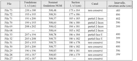 nouvelles observations sur les techniques de construction de l aqueduc du gier les