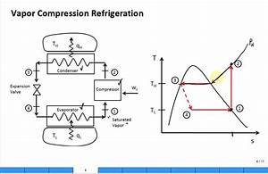 Intro Refrigeration Cycle  Vapor Compression