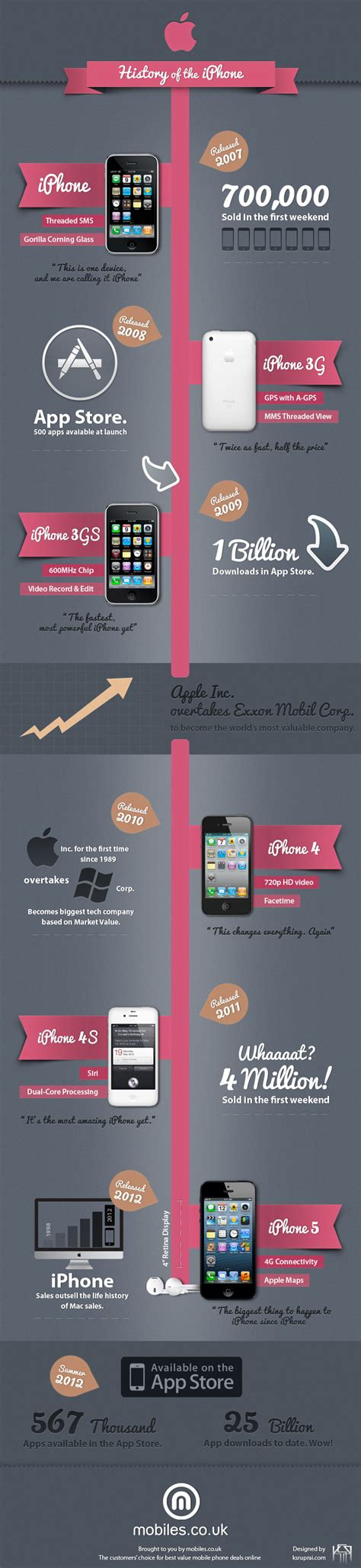 history of iphone the history of the apple iphone by mobiles co uk iphone 5