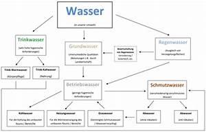 Wasser Steht In Der Spülmaschine : wasser in der geb udetechnik nachhaltigkeit im umgang mit ressourcen ikz de ~ Orissabook.com Haus und Dekorationen