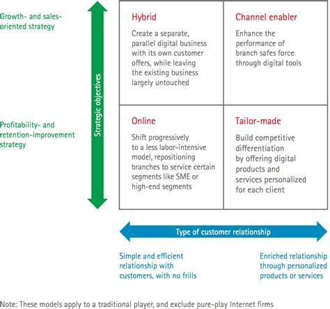 defining  digital business model  insurance