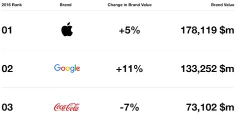Apple Remains World's Most Valuable Brand Despite First