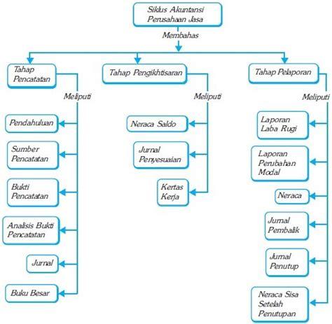 Sebuah bisnis terdiri dari berbagai prosedur logis digabungkan untuk membentuk sebuah sistem. Buku Yang Digunakan Dalam Proses Pencatatan Dalam Siklus ...