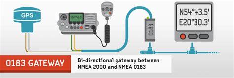 nmea  gateway