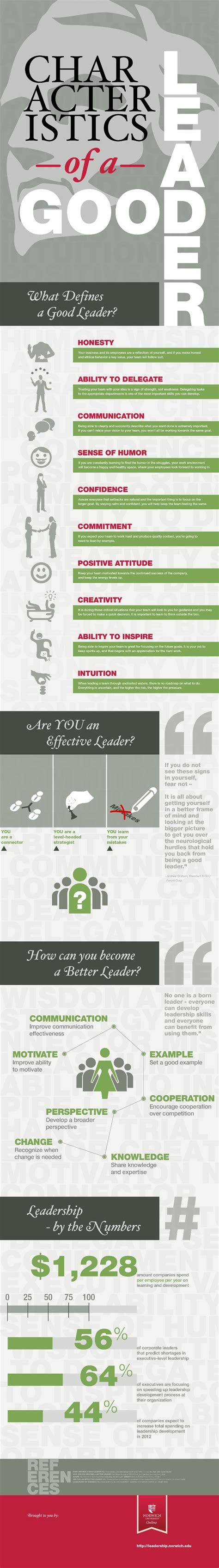 top  characteristics  good leaders