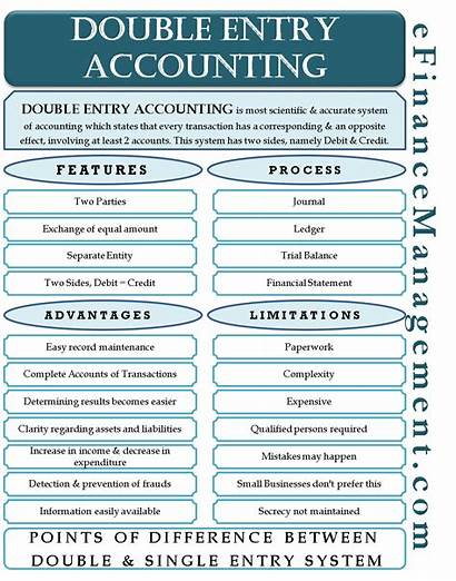 Entry Double Accounting Bookkeeping Transaction System Efinancemanagement