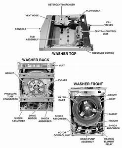 Diagram Of A Washing Machine