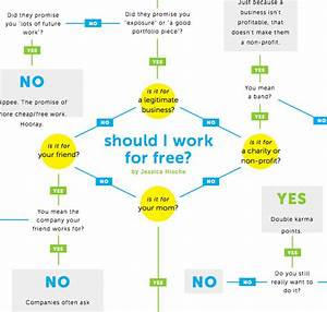 Should You Work For Free  Yes Or No