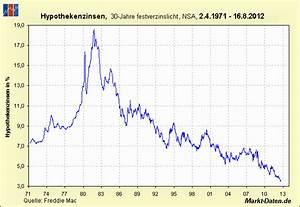 Entwicklung Hypothekenzinsen Deutschland : das letzte gefecht godmodetrader ~ Frokenaadalensverden.com Haus und Dekorationen