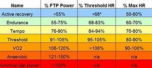 Trainingsbereiche Herzfrequenz Berechnen : ftp der funktionelle leistungsschwelle laktat ~ Themetempest.com Abrechnung