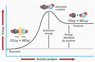 Chemical Reaction Activation Energy