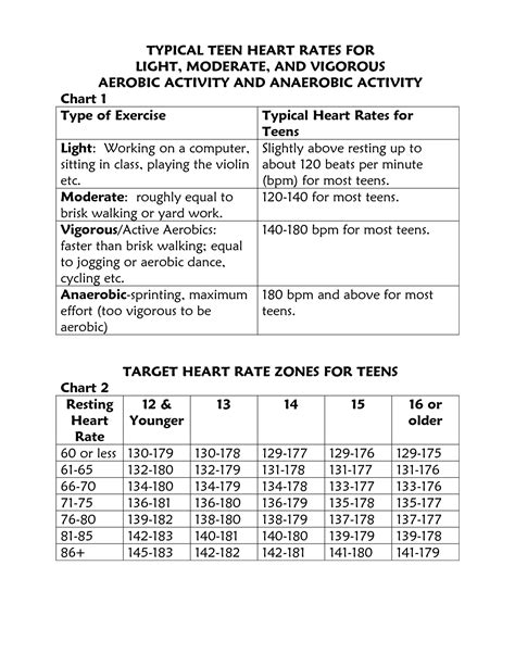 Normal Resting Heart Rate Chart Teenagers   Chainimage
