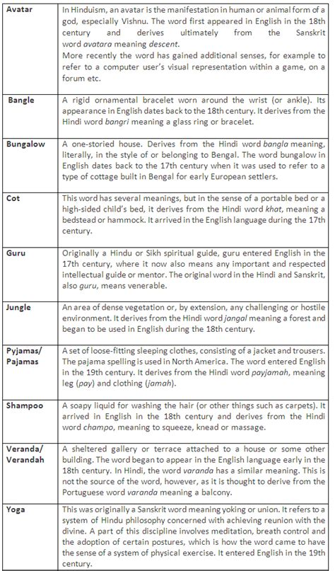 List Of English Words Of Indian Origin  Learn English,vocabulary