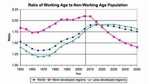 Visuals: Ratio of working age to non-working age population