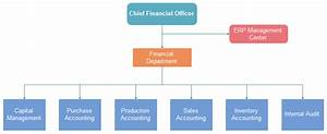 Typical Organizational Chart Of A Construction Company Best Organizational Structure For Small Business Org