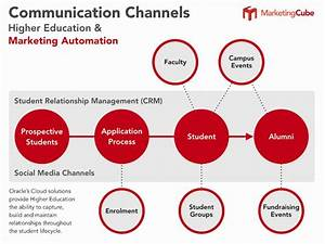 Higher Education and Marketing Automation | Marketing Cube