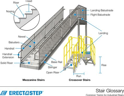 Staircase Banister Parts by Stair Terminology And Types Industrial Stairs Glossary