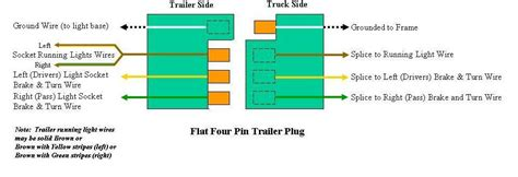 4 Flat Trailer Wire Diagram by Trouble Installing Tailgate Light Bar Page 4 Ford
