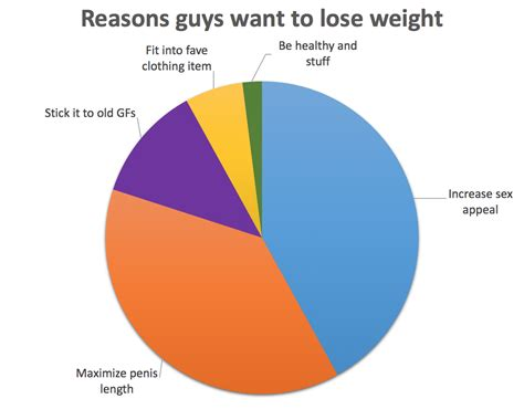 Reasons Guys Want To Lose Weight