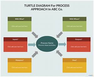 Turtle Diagram Template Ppt