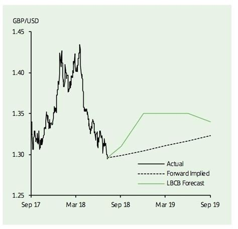 British Pound will Rally Against the Dollar and Euro into ...